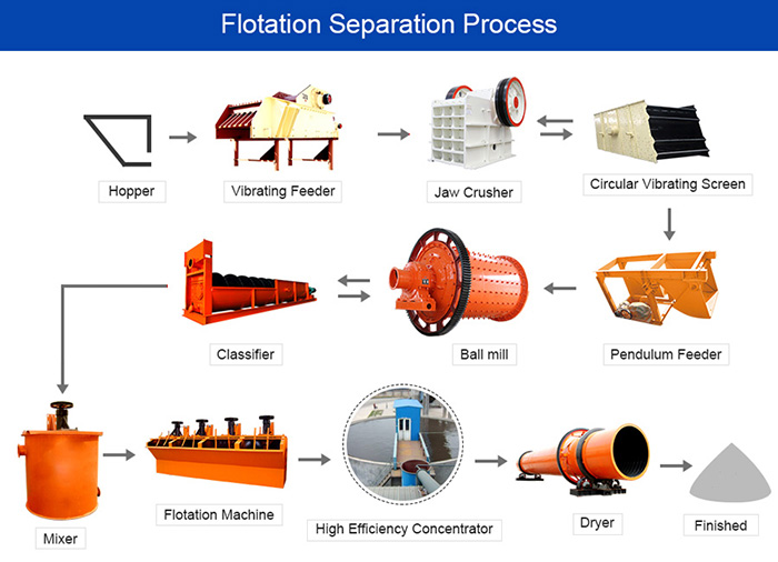 Flotation separation process