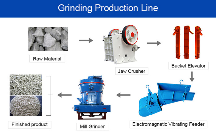 Grinding production line