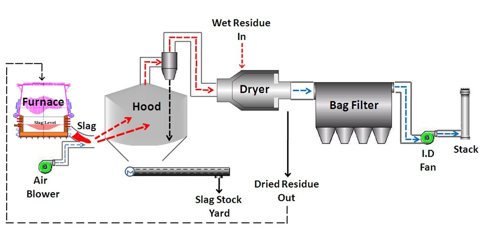 Slag Dryer